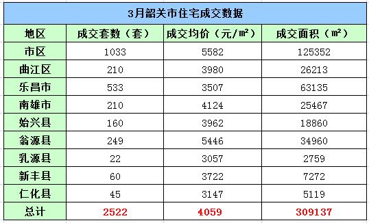 2017年3月韶关楼市成交数据出炉!