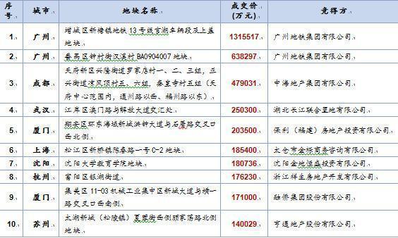 卖3块地收198亿!40座城市里广州排第一
