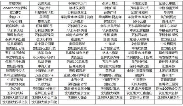 """腾讯沈阳这一波刷屏活动 提前为楼市开出""""封神榜"""""""