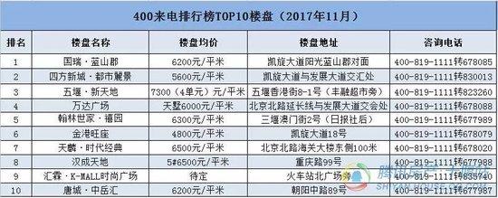 大揭秘!哪些楼盘卖得好?十堰购房者11月最关注楼盘Top10排行榜