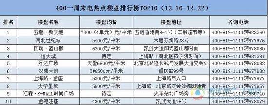 十堰本周�狳c�潜PTOP10排行榜出�t!南北世�o城黑�R�x����!