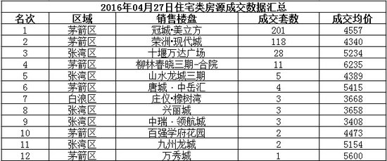 十堰楼市4月27日住宅类市场成交数据播报