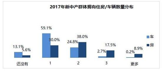 新中产资产配置报告:三成收入用来投资,越有钱越爱买房地产