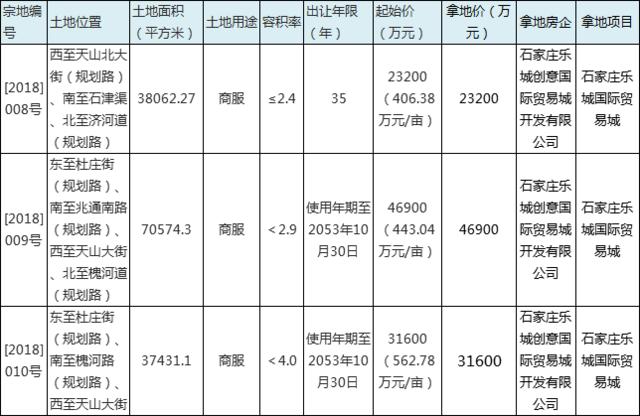 石家庄3宗商服用地揽金10.17亿 石家庄乐城国际贸易城拿地
