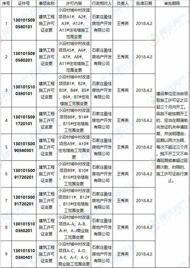 长安区一城中村改造项目获9张建筑工程施工许可证