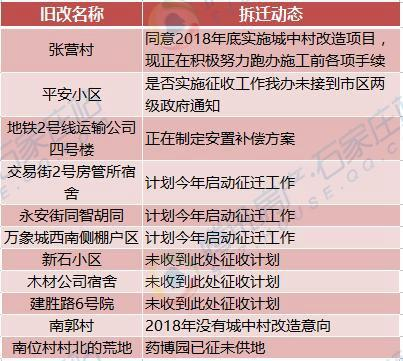 【官方情报站】石家庄6大项目迎来新进展(图)