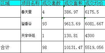 2月17日主城区住宅成交98套