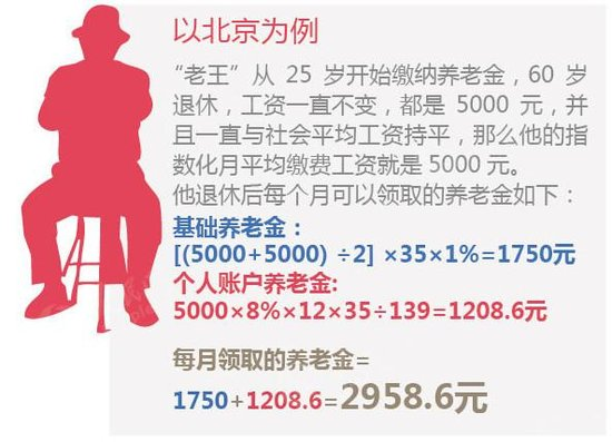 除了公積金買不起房 還有7成老人無法靠養老金養老