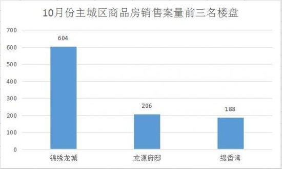 10月份主城区商品房备案1528套 环比增长63.8%