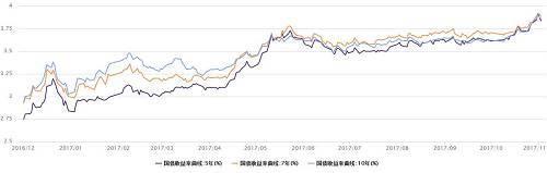 5、7、10年国债收益率走势图,利率倒挂(点击图片可以看大图) 5