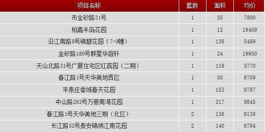 2013年9月11日汕头共网签一手房产12宗