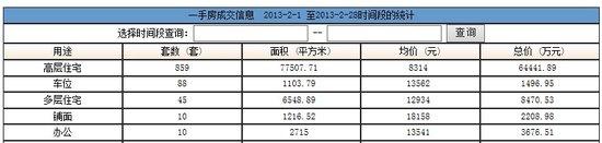 2013年2月网签数据