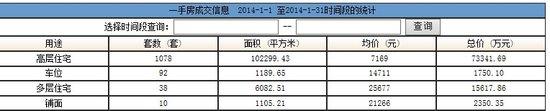 汕头网签量大跌46.1% 楼价跌5%