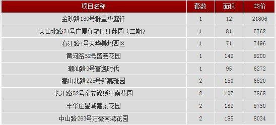 2013年9月4日汕头共网签一手房产11宗