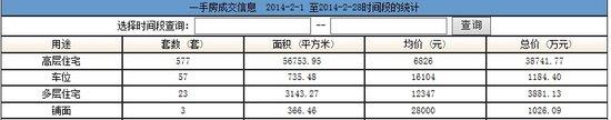 2014年2月网签数据