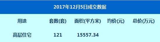 数据:12月5日网签高层住宅121套