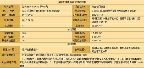 汕房预字(2017)第025号:天合名门120套住宅获预售