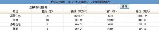10.28-11.03汕头楼市一手房产成交数据