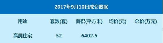 数据:9月10日网签高层住宅52套