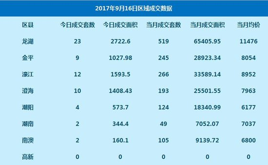 数据:9月16日网签高层住宅62套