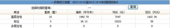 2013年10月3日汕头共网签一手房产25宗