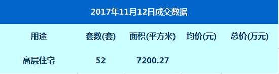 数据:11月12日网签高层住宅52套