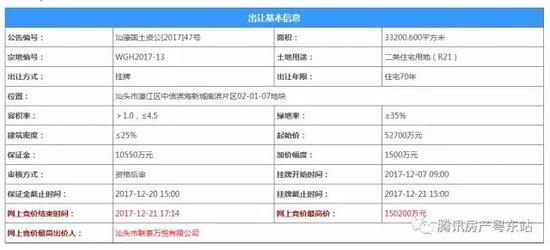 汕头地价进入万元时代!联泰地产以15.02亿拿下南滨住宅用地!楼面价达10053.4元/㎡
