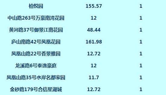 数据:11月13日网签高层住宅83套