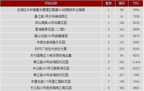 2013年11月26日汕头共网签一手房产31宗