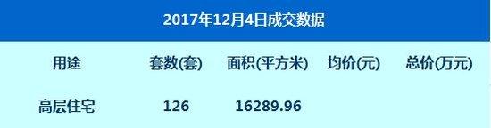 数据:12月4日网签高层住宅126套