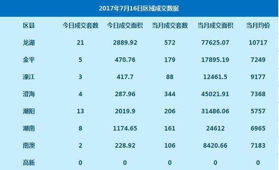 数据:7月16日网签高层住宅56套