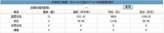 2013年10月2日汕头共网签一手房产17宗