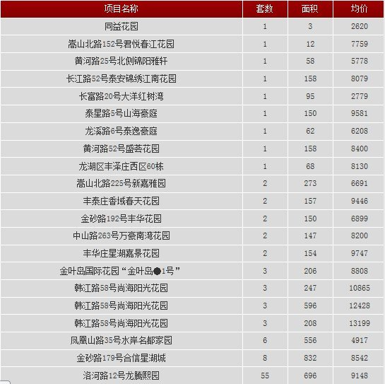 2013年9月27日汕头共网签一手房产100宗