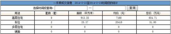2014年2月23日汕头共网签一手房产10宗