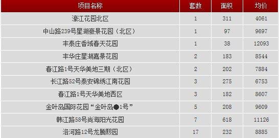 2013年11月6日汕头共网签一手房产41宗