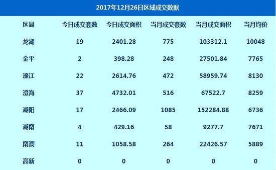 数据:12月26日网签高层住宅112套