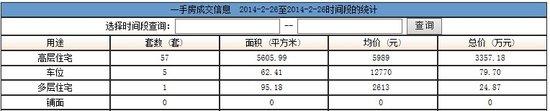 2014年2月26日汕头共网签一手房产63宗