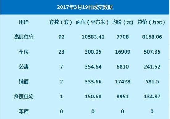 数据:3月19日网签高层住宅92套 签约均价7708元