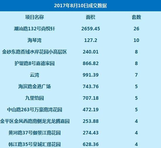 数据:8月10日网签高层住宅123套