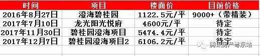 又是碧桂园!!澄海楼面价突破6100元/平 !!!