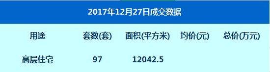 数据:12月27日网签高层住宅97套