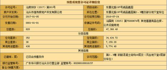 汕房预字(2017)第001号:诚品嘉园352套住宅获预售