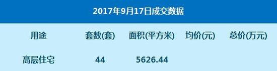 数据:9月17日网签高层住宅44套