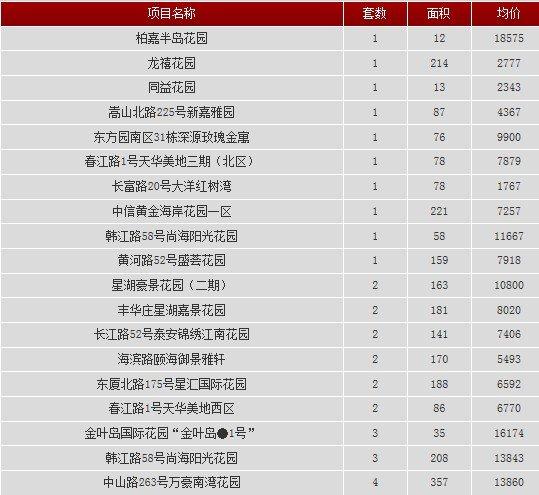 2013年11月27日汕头共网签一手房产32宗