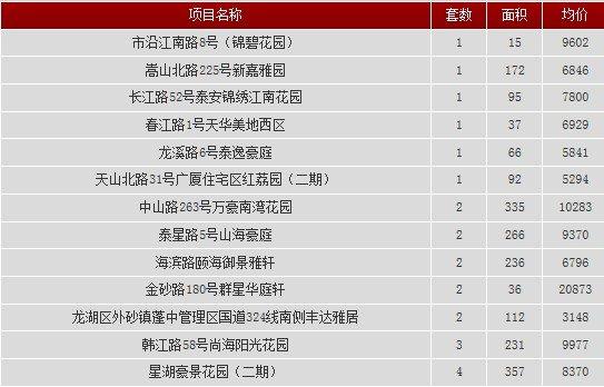 2013年9月2日汕头共网签一手房产23宗