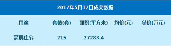 数据:5月17日网签高层住宅215套