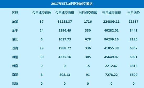 数据:5月16日网签高层住宅174套 签约均价9371元
