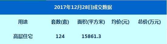 数据:12月28日网签高层住宅124套