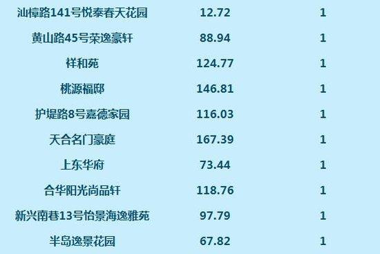 数据:7月15日网签高层住宅85套