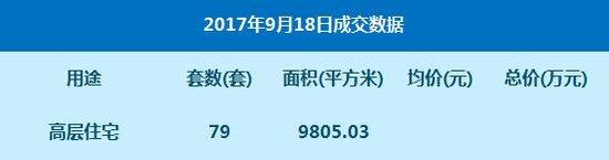数据:9月18日网签高层住宅79套